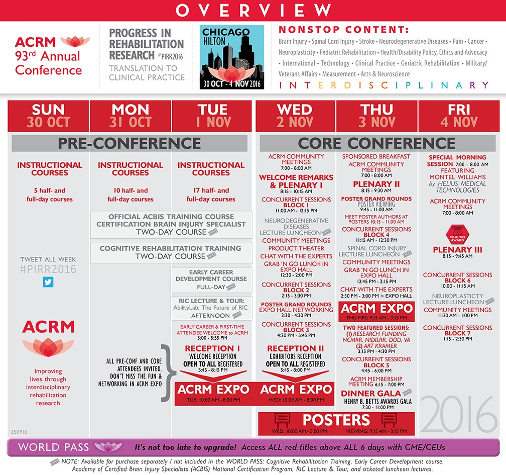 Overview of the 2016 ACRM Annual Conference